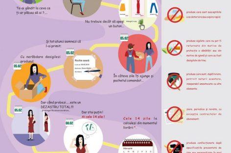 Shopping online: vă puteți răzgândi în 14 zile